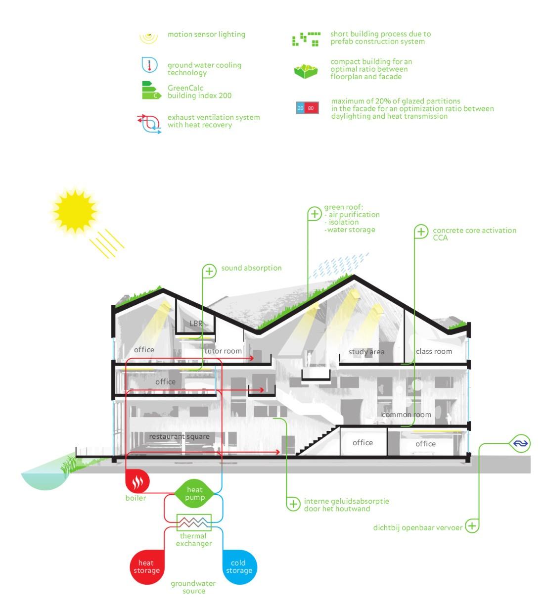amsterdam-university-college-sustainability