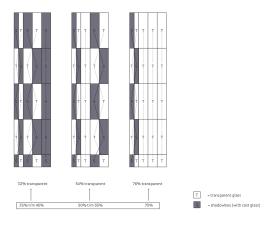 Concept façade pattern open/closed elements
