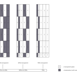 Concept façade pattern open/closed elements